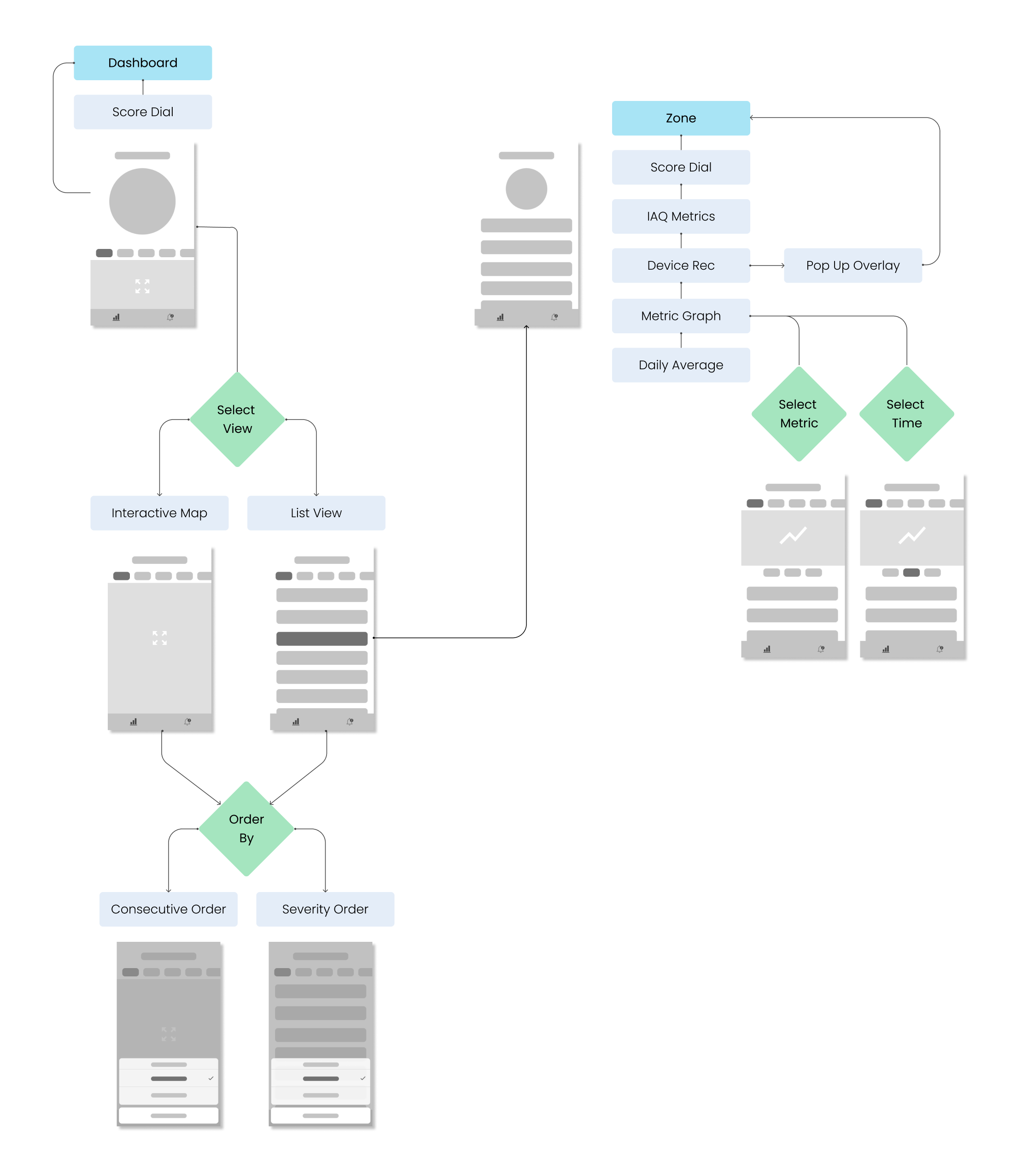 V1-User-Flow-with-Wireframes